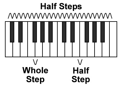 picture of keyboard with half and whole steps