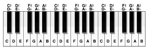 picture of piano with sharps and flats