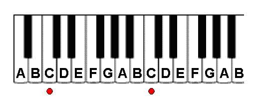picture of piano keyboard with labeled keys